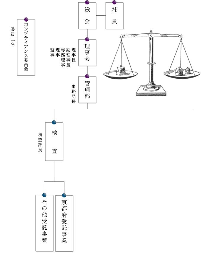一般社団法人京都府計量協会組織図